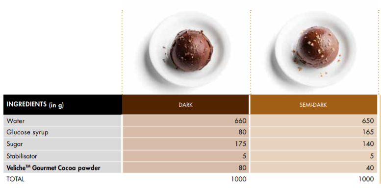 cocao sorbet